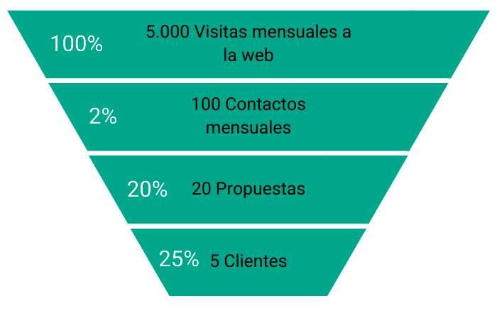 En La Fábrica Online explicamos qué beneficios aporta publicar una página web para empresas tradicionales